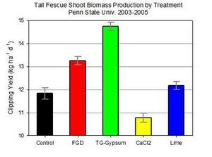 Biomass Chart - Penn State